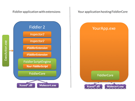FiddlerCore - Fiddler Proxy Engine for your  NET Applications
